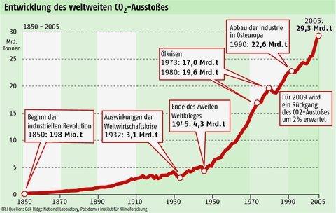 CO2-Ausstoß weltweit